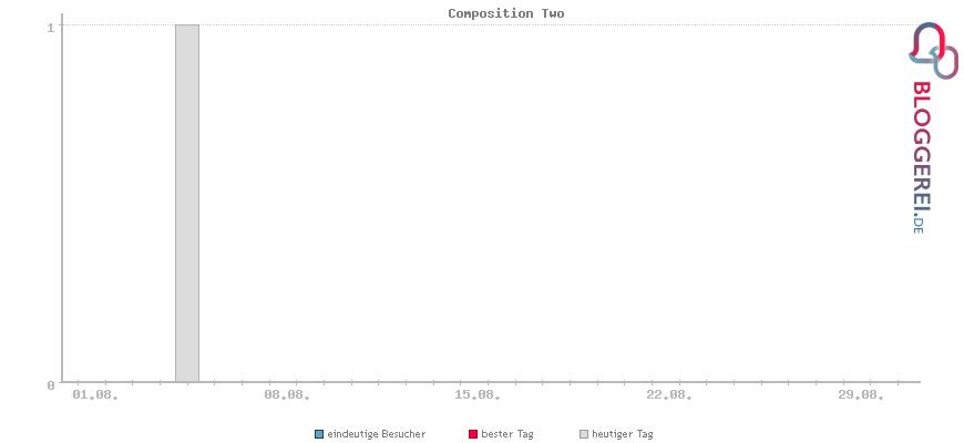 Besucherstatistiken von Composition Two