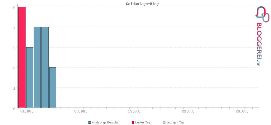 Besucherstatistiken von Geldanlage-Blog