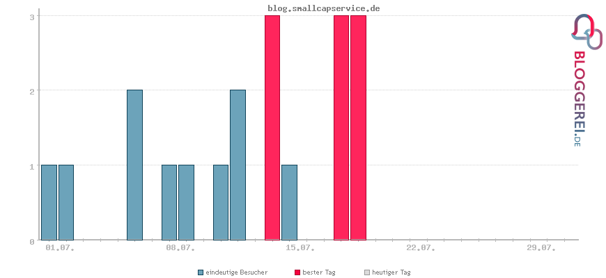 Besucherstatistiken von blog.smallcapservice.de