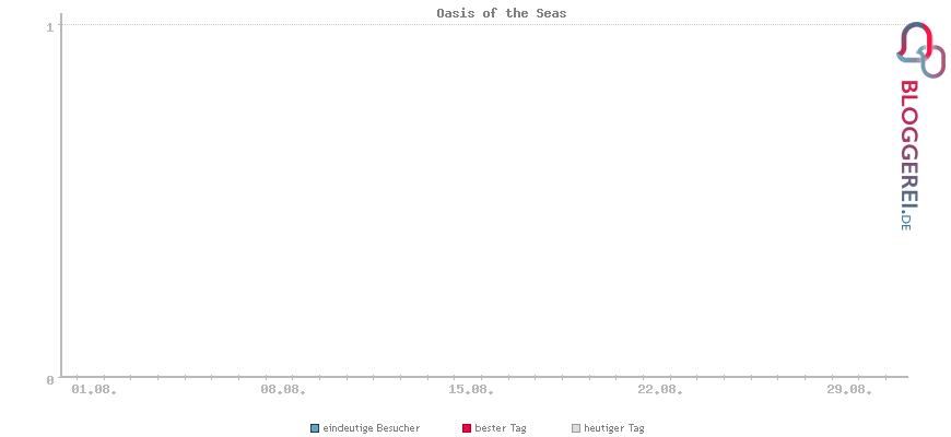 Besucherstatistiken von Oasis of the Seas