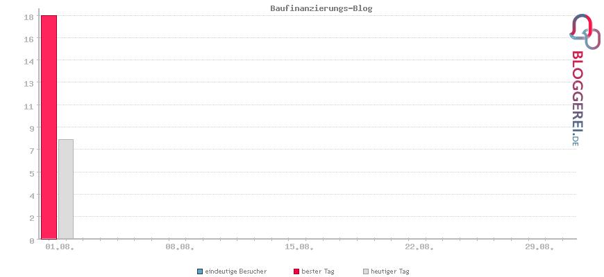 Besucherstatistiken von Baufinanzierungs-Blog