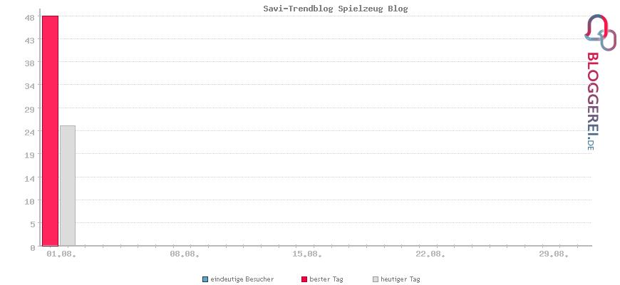 Besucherstatistiken von Savi-Trendblog Spielzeug Blog