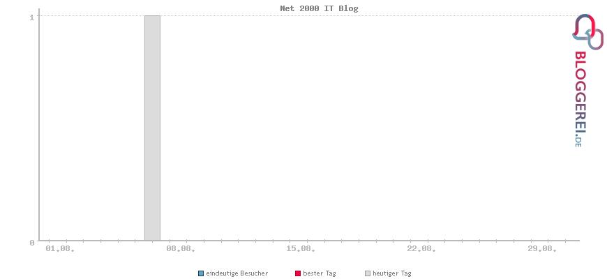 Besucherstatistiken von Net 2000 IT Blog