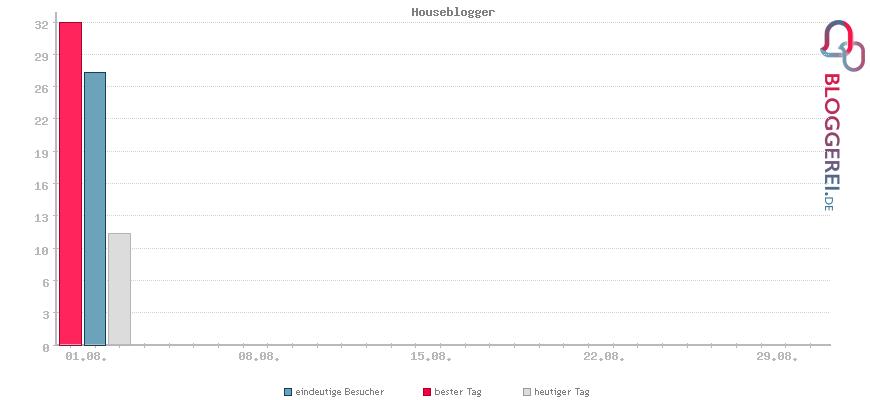 Besucherstatistiken von Houseblogger