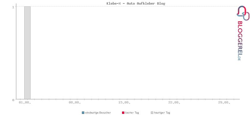 Besucherstatistiken von Klebe-X - Auto Aufkleber Blog