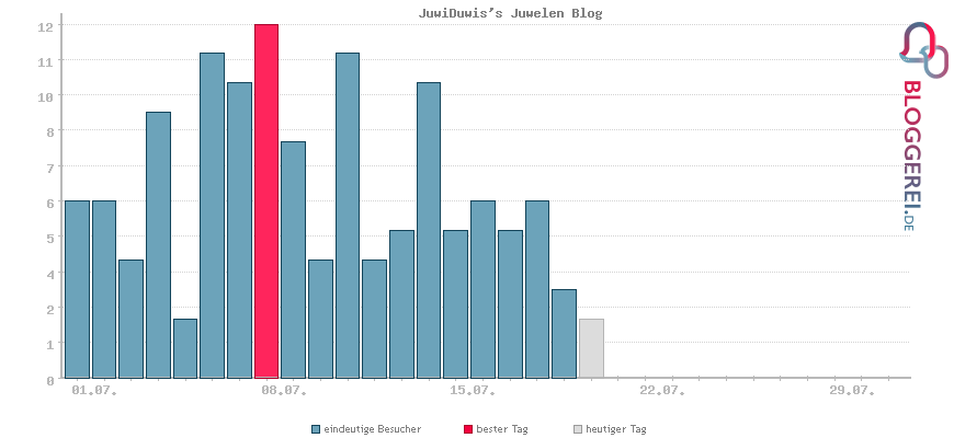 Besucherstatistiken von JuwiDuwis's Juwelen Blog