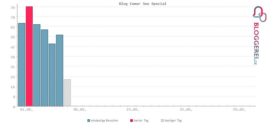 Besucherstatistiken von Blog Comer See Special
