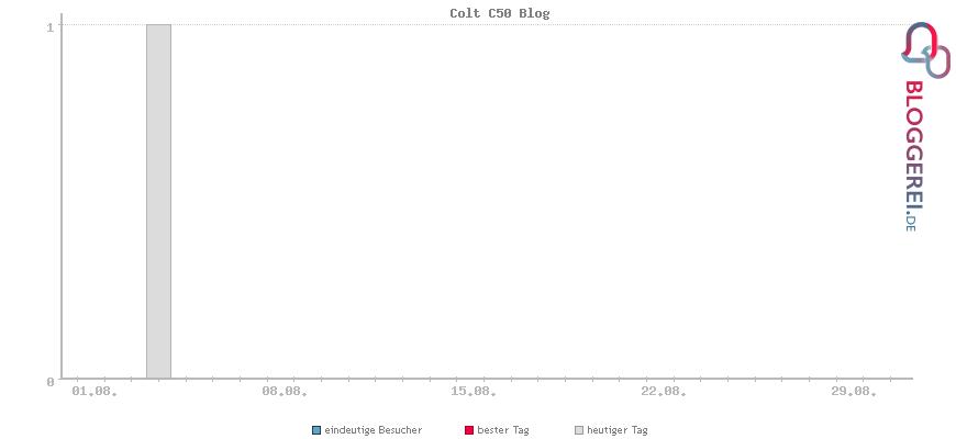 Besucherstatistiken von Colt C50 Blog