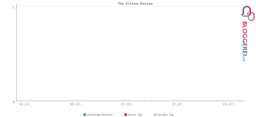 Besucherstatistiken von The Kitten Review