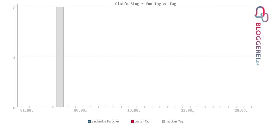 Besucherstatistiken von Gisi's Blog - Von Tag zu Tag