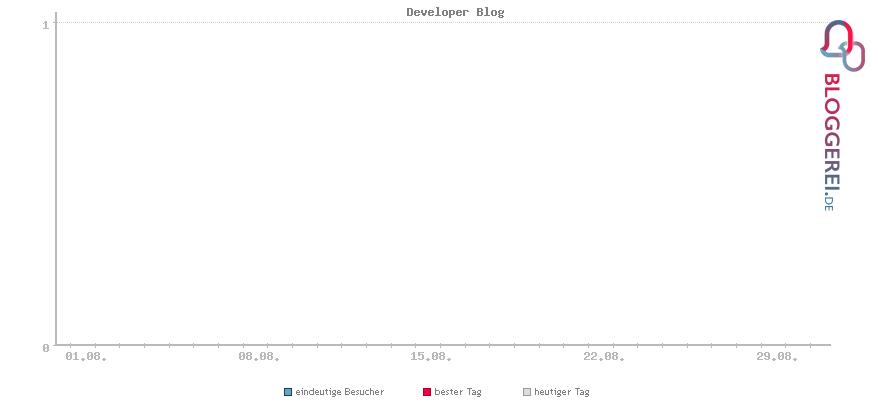 Besucherstatistiken von Developer Blog
