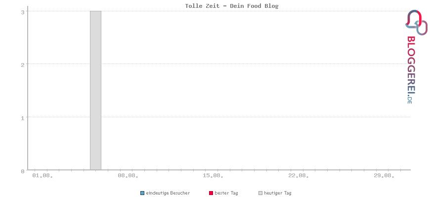 Besucherstatistiken von Tolle Zeit - Dein Food Blog