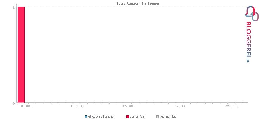 Besucherstatistiken von Zouk tanzen in Bremen