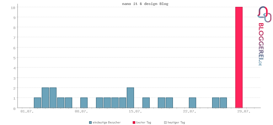 Besucherstatistiken von nano it & design Blog