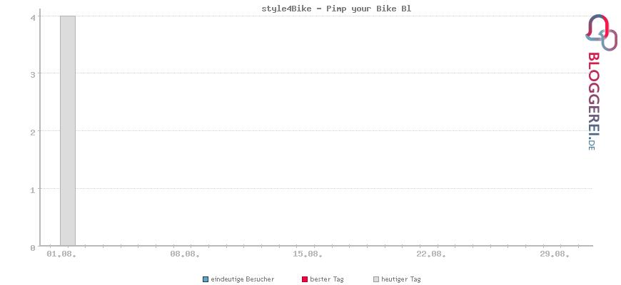 Besucherstatistiken von style4Bike - Pimp your Bike Bl