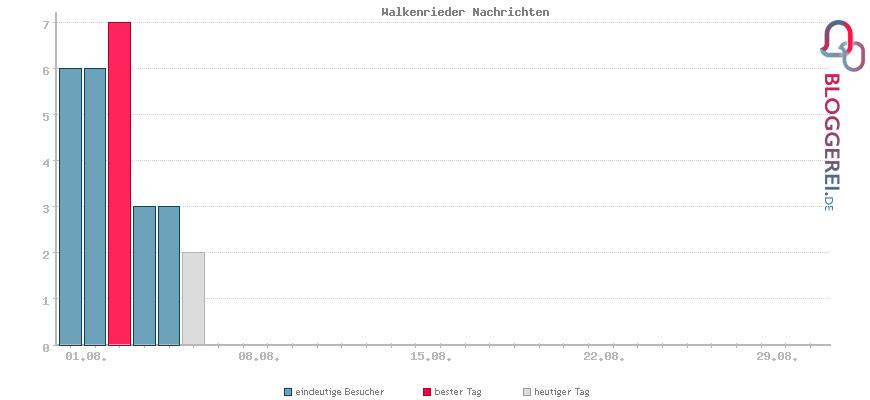 Besucherstatistiken von Walkenrieder Nachrichten