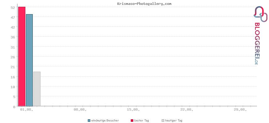 Besucherstatistiken von Krismaso-Photogallery.com