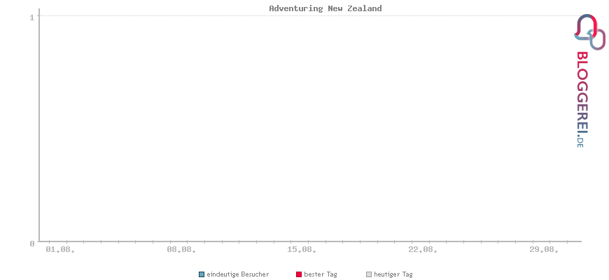 Besucherstatistiken von Adventuring New Zealand