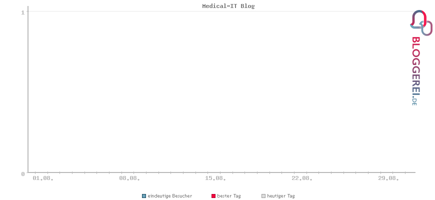 Besucherstatistiken von Medical-IT Blog