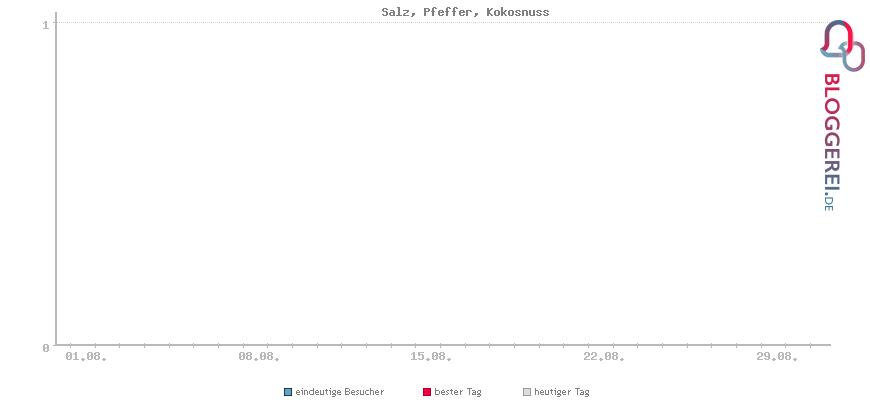 Besucherstatistiken von Salz, Pfeffer, Kokosnuss