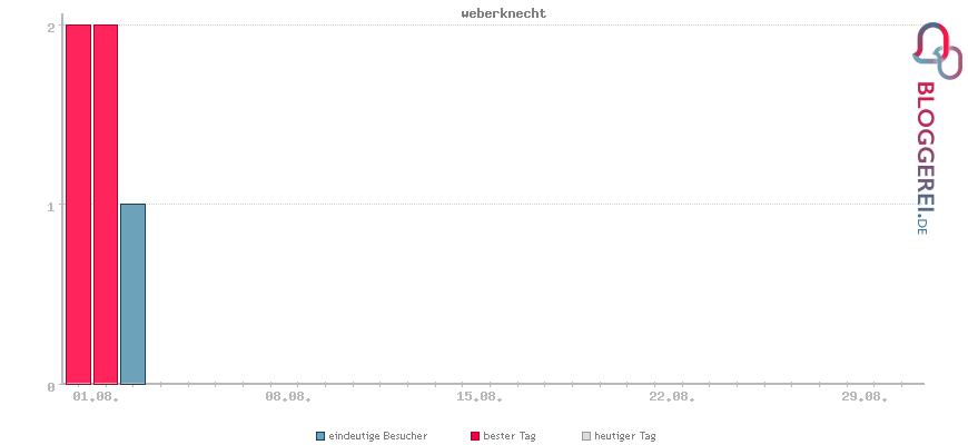 Besucherstatistiken von weberknecht