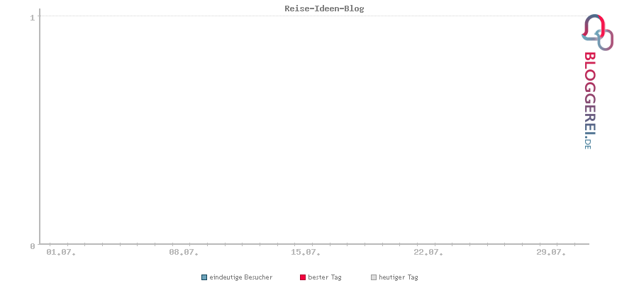 Besucherstatistiken von Reise-Ideen-Blog