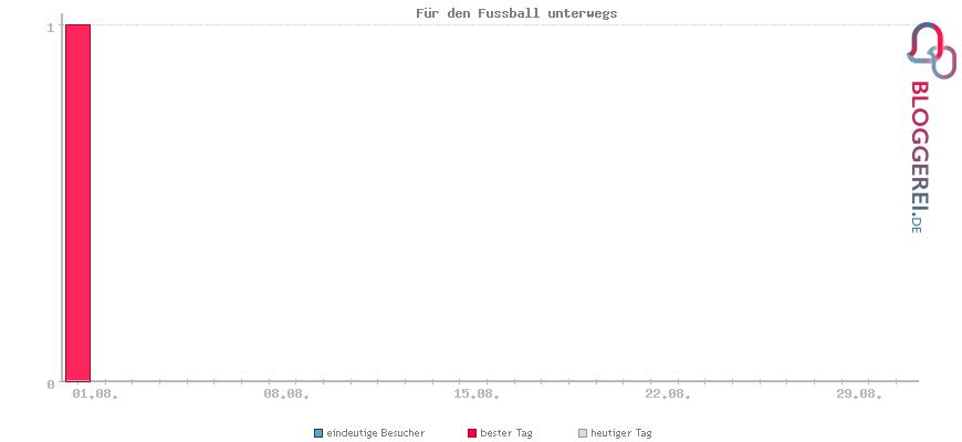 Besucherstatistiken von Für den Fussball unterwegs