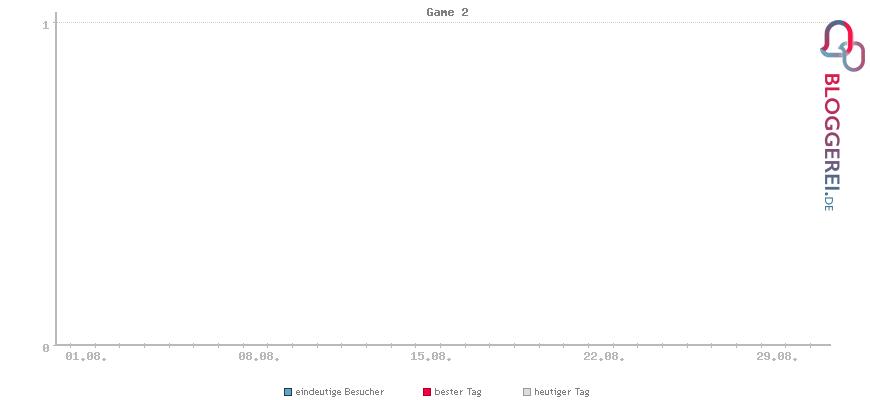 Besucherstatistiken von Game 2
