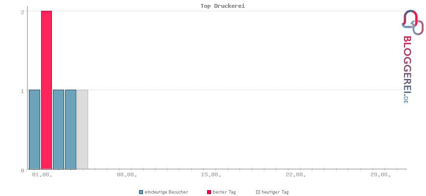 Besucherstatistiken von Top Druckerei