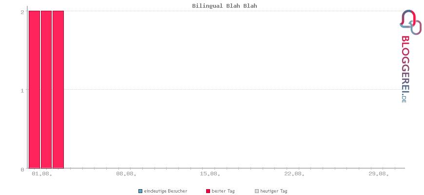 Besucherstatistiken von Bilingual Blah Blah