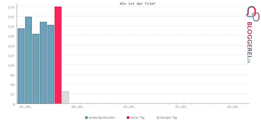 Besucherstatistiken von Wie ist der Film?