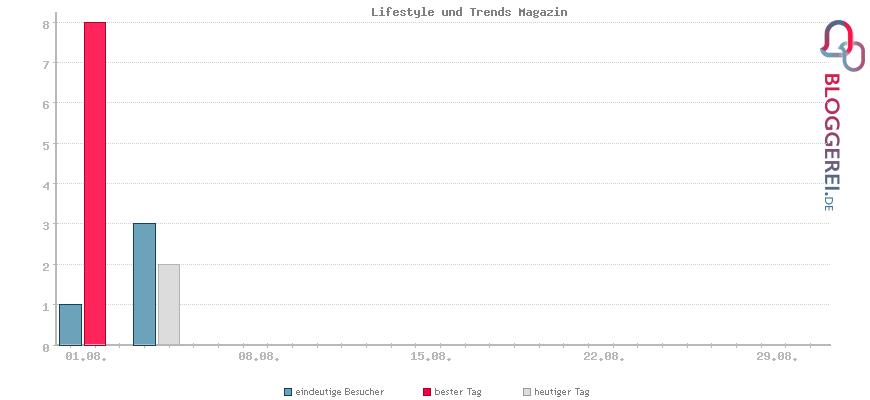 Besucherstatistiken von Lifestyle und Trends Magazin