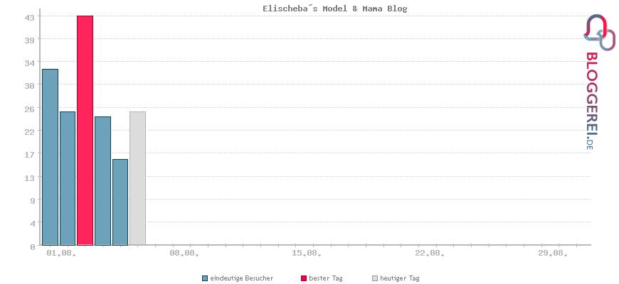 Besucherstatistiken von Elischeba´s Model & Mama Blog