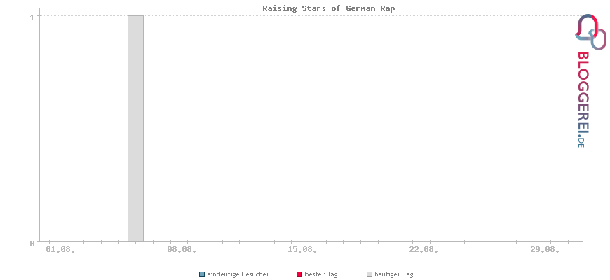 Besucherstatistiken von Raising Stars of German Rap