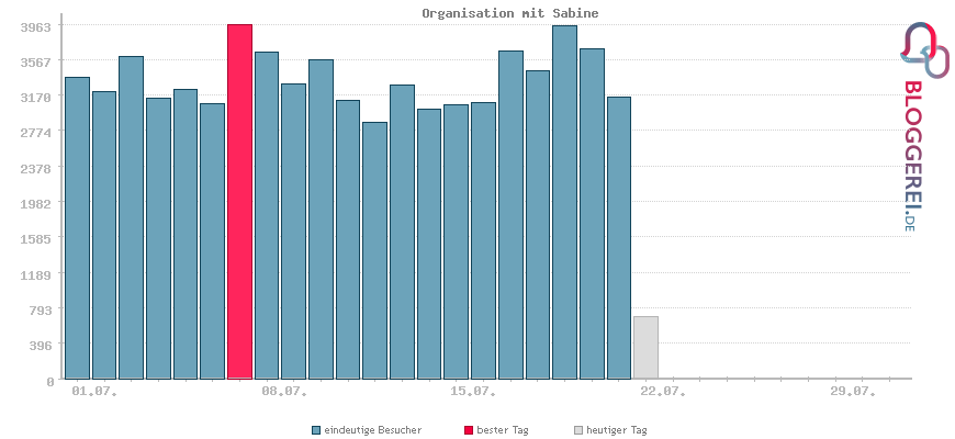 Besucherstatistiken von Organisation mit Sabine