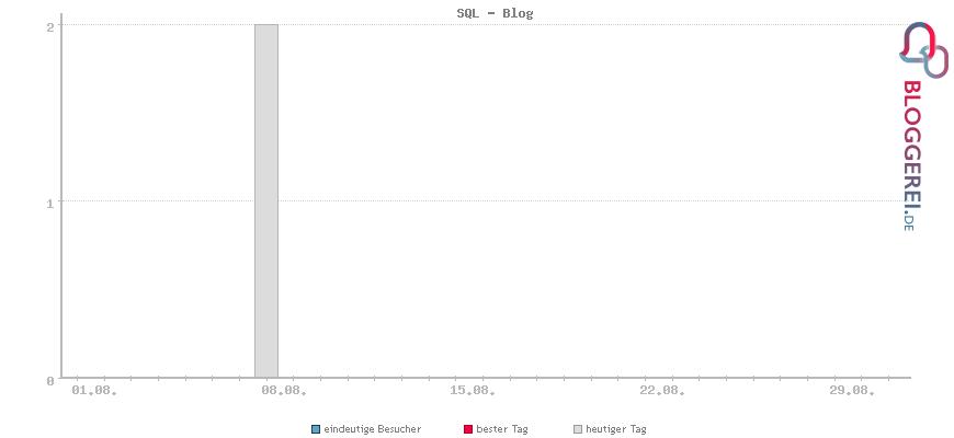 Besucherstatistiken von SQL - Blog
