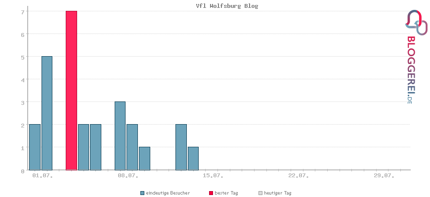 Besucherstatistiken von Vfl Wolfsburg Blog
