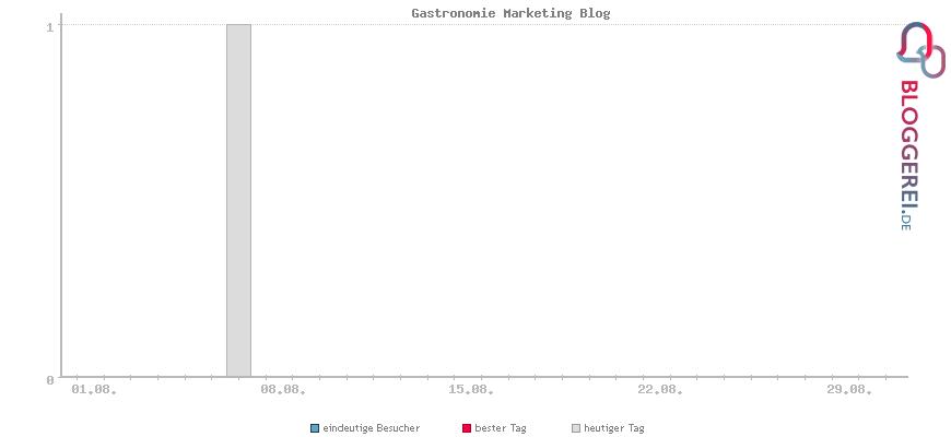 Besucherstatistiken von Gastronomie Marketing Blog