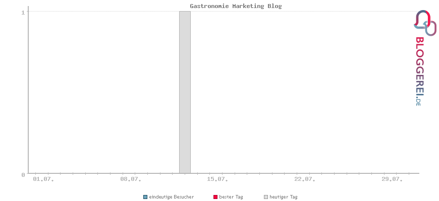 Besucherstatistiken von Gastronomie Marketing Blog