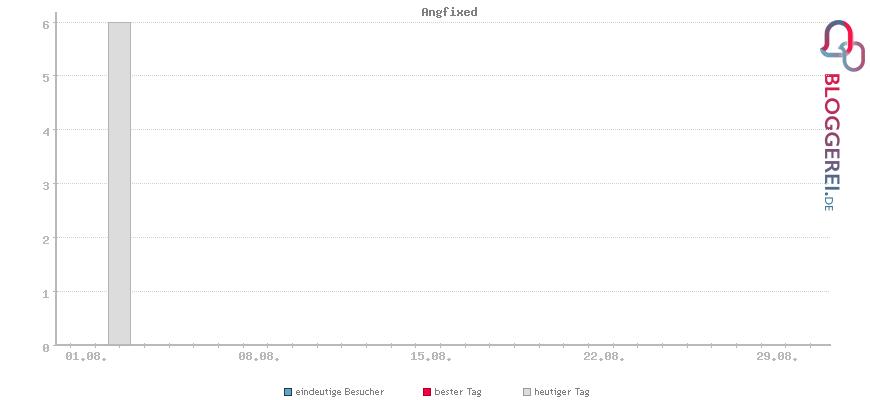 Besucherstatistiken von Angfixed