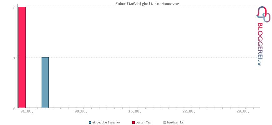 Besucherstatistiken von Zukunftsfähigkeit in Hannover