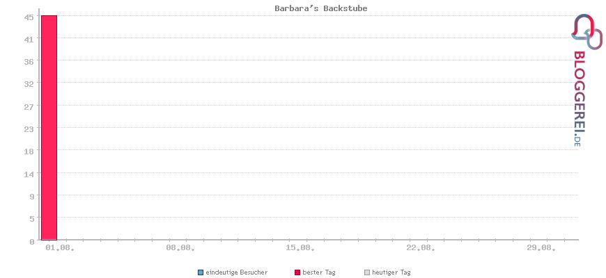 Besucherstatistiken von Barbara's Backstube