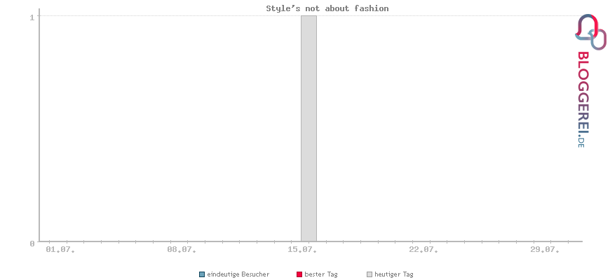 Besucherstatistiken von Style's not about fashion