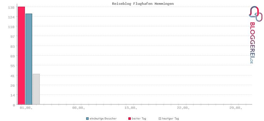 Besucherstatistiken von Reiseblog Flughafen Memmingen