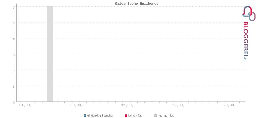 Besucherstatistiken von Galvanische Heilkunde