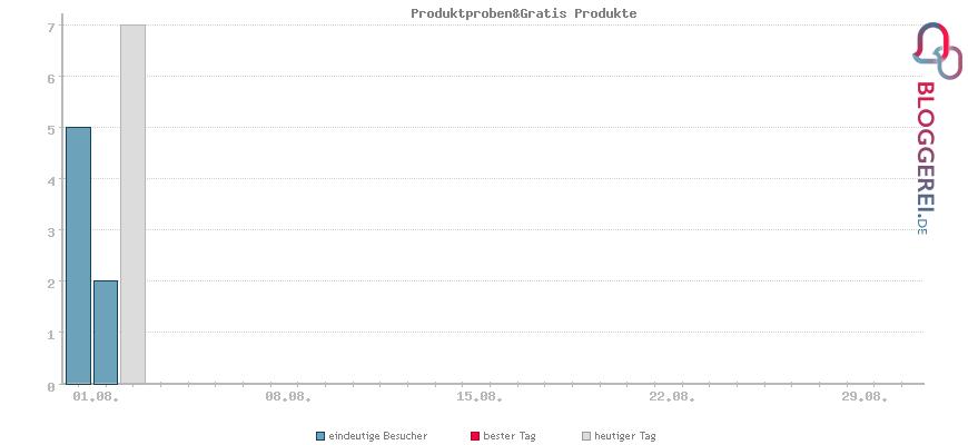 Besucherstatistiken von Produktproben&Gratis Produkte