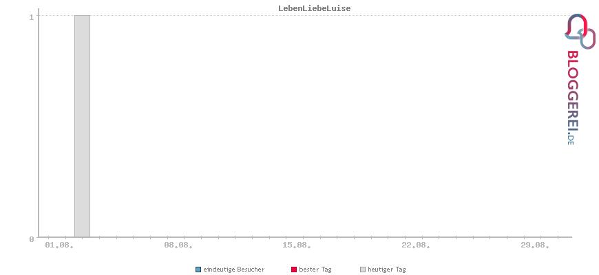 Besucherstatistiken von LebenLiebeLuise