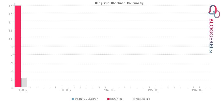 Besucherstatistiken von Blog zur Abnehmen-Community