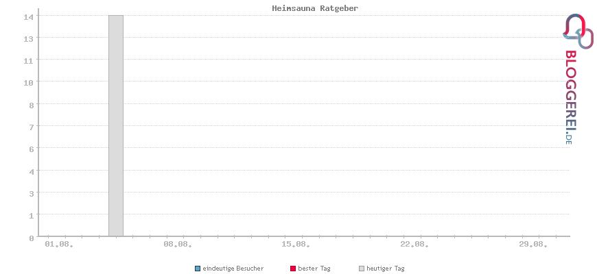 Besucherstatistiken von Heimsauna Ratgeber