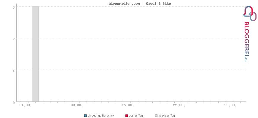 Besucherstatistiken von alpenradler.com | Gaudi & Bike
